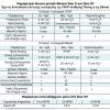 Συσκευή Bipap DreamStar Duo Evolve Sefam-1195